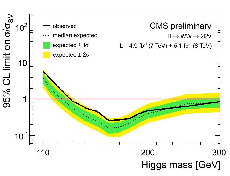 Límite en la masa del Higgs.