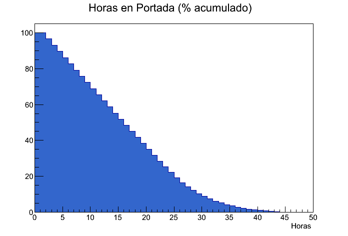 Horas_en_Portada