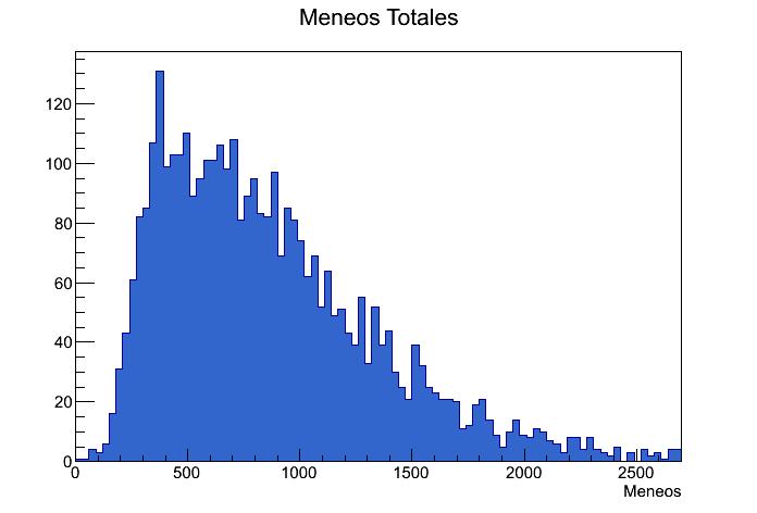 Meneos_Totales