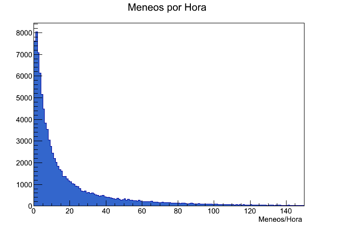 Meneos_por_Hora