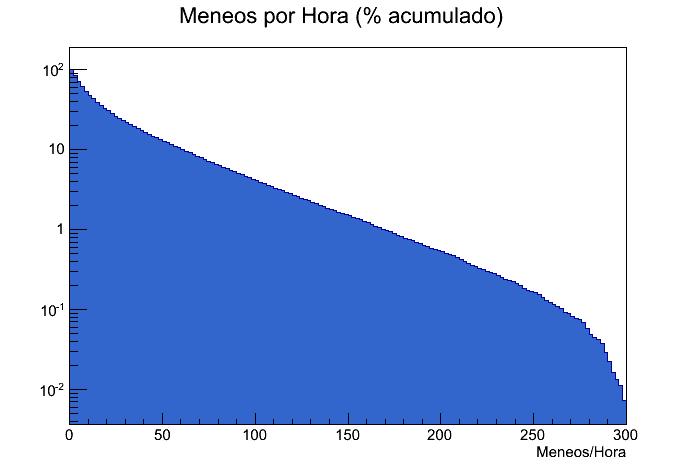 Meneos_por_Hora_acum