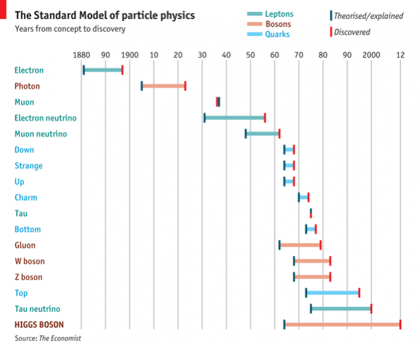 the-standard-model-of-particle-physics-timeline