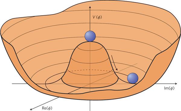 Rotura de la simetría - Bosón de Higgs