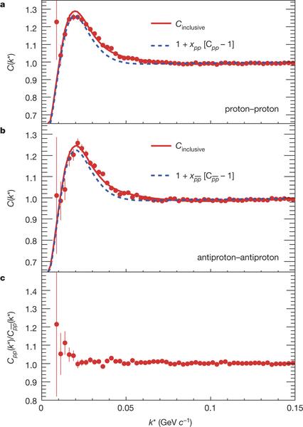 antiprotones-correlacion